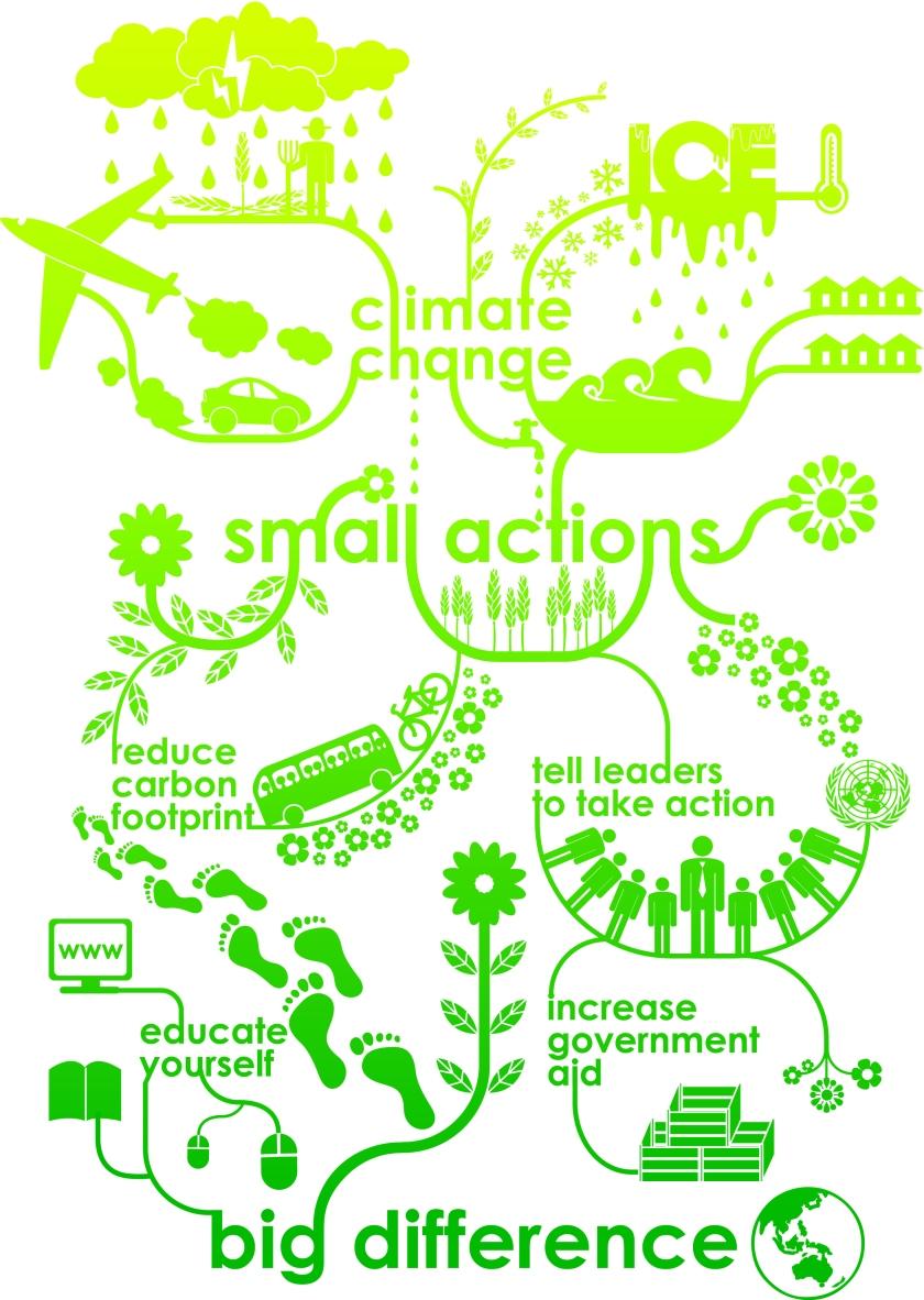 Climate Change Postcard